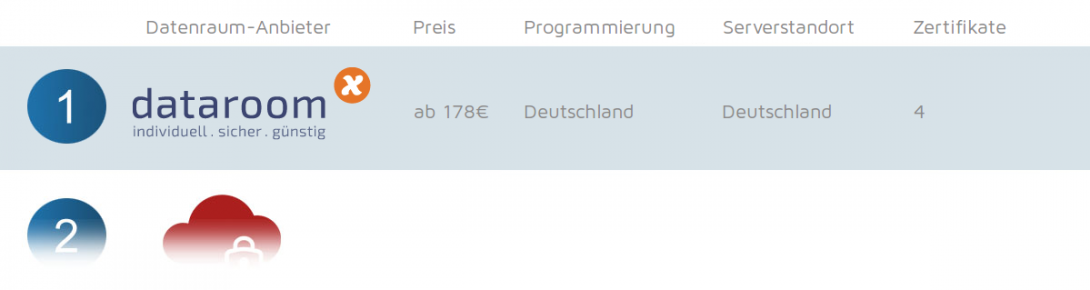 Datenraum in Deutschland – sicher + günstig